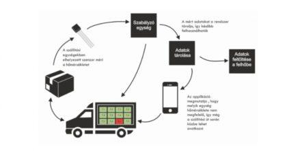 A dolgok internetének alkalmazása a logisztikában