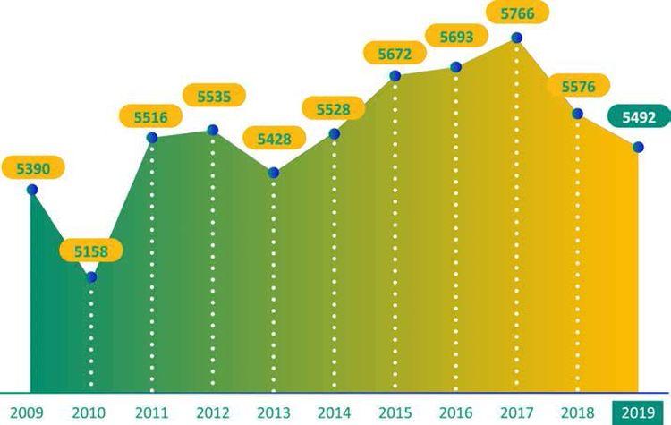 1. ábra: Aeroszoltöltés alakulása Európában 2009-2019 között (millió db-ban) Forrás: FEA