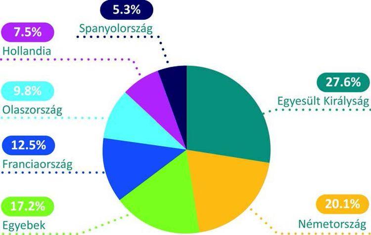 2. ábra: Az európai aeroszolpiac vezető országai