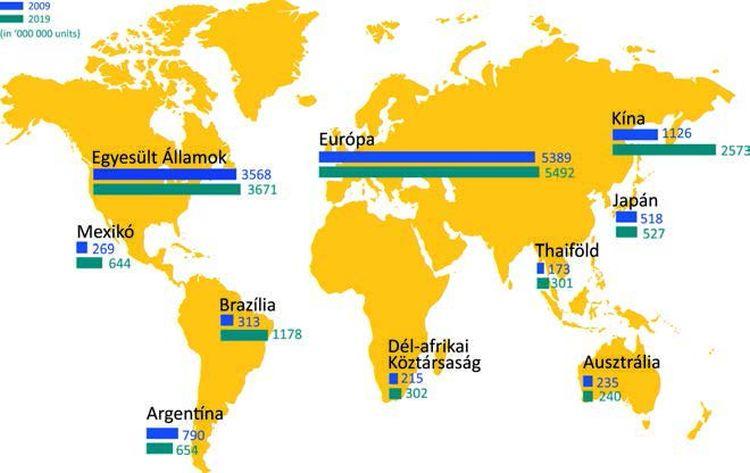 4. ábra: Aeroszolpiac globális helyzetének alakulása 2009 és 2019 között