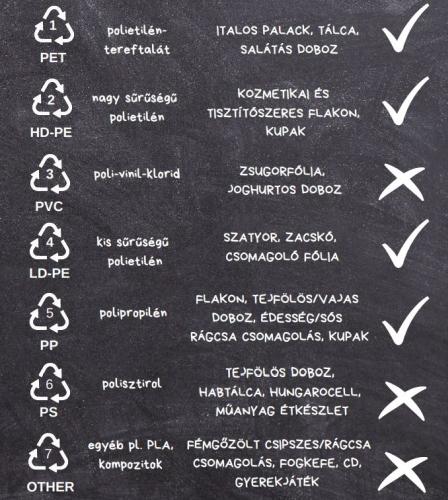 műanyag szelektív gyűjtés